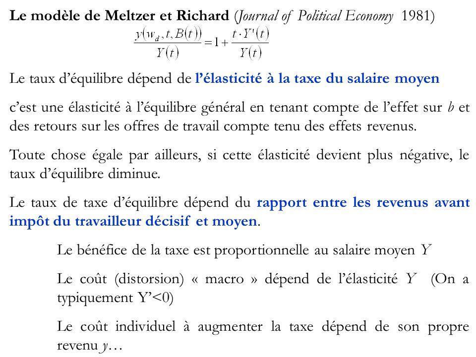 Le modèle de Meltzer et Richard (Journal of Political Economy 1981) Le taux déquilibre dépend de lélasticité à la taxe du salaire moyen cest une élast