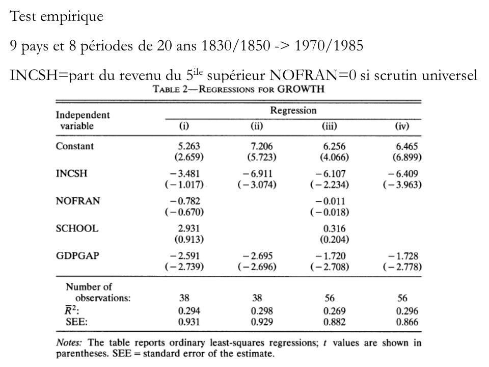 Test empirique 9 pays et 8 périodes de 20 ans 1830/1850 -> 1970/1985 INCSH=part du revenu du 5 ile supérieur NOFRAN=0 si scrutin universel