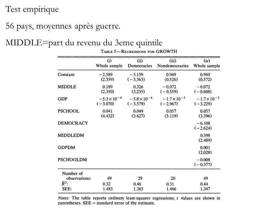 Test empirique 56 pays, moyennes après guerre. MIDDLE=part du revenu du 3eme quintile