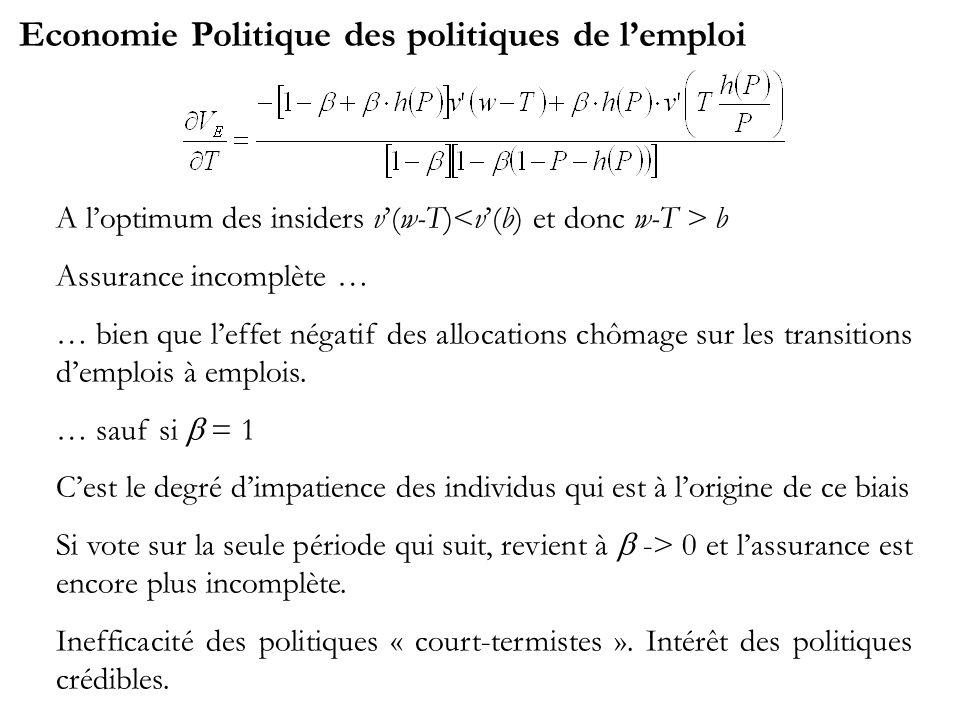 Economie Politique des politiques de lemploi A loptimum des insiders v(w-T) b Assurance incomplète … … bien que leffet négatif des allocations chômage sur les transitions demplois à emplois.