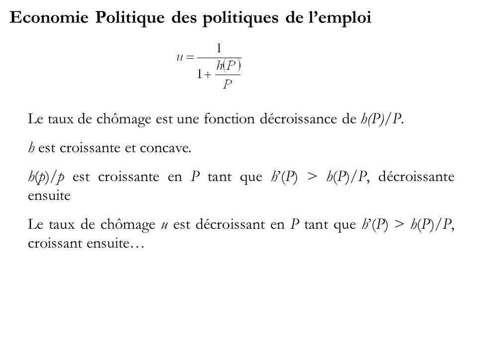 Economie Politique des politiques de lemploi Le taux de chômage est une fonction décroissance de h(P)/P. h est croissante et concave. h(p)/p est crois