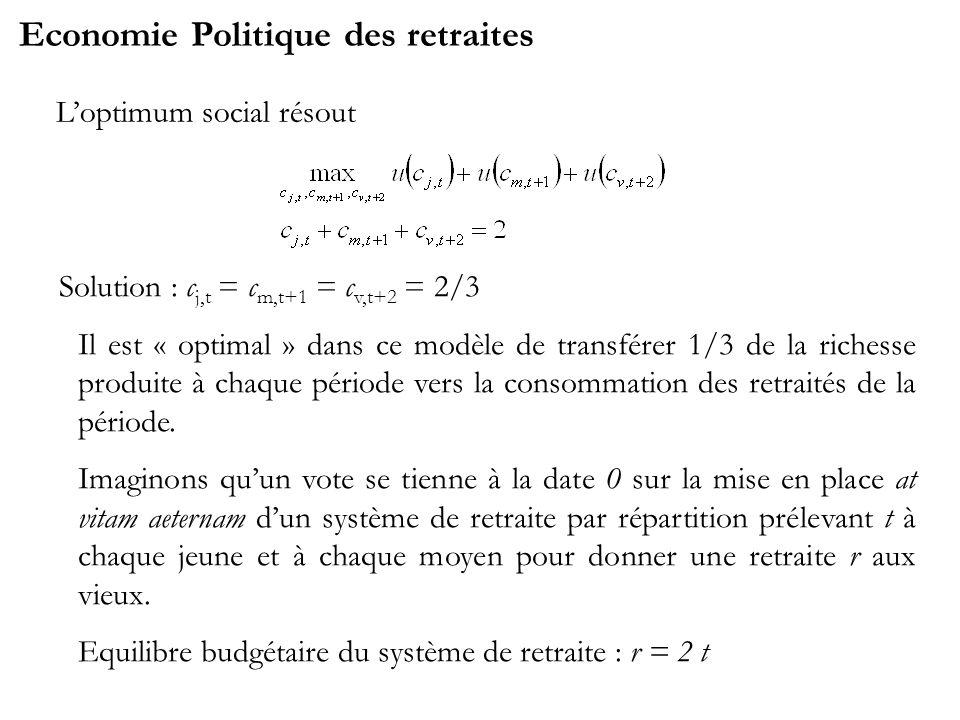 Economie Politique des retraites Loptimum social résout Solution : c j,t = c m,t+1 = c v,t+2 = 2/3 Il est « optimal » dans ce modèle de transférer 1/3 de la richesse produite à chaque période vers la consommation des retraités de la période.