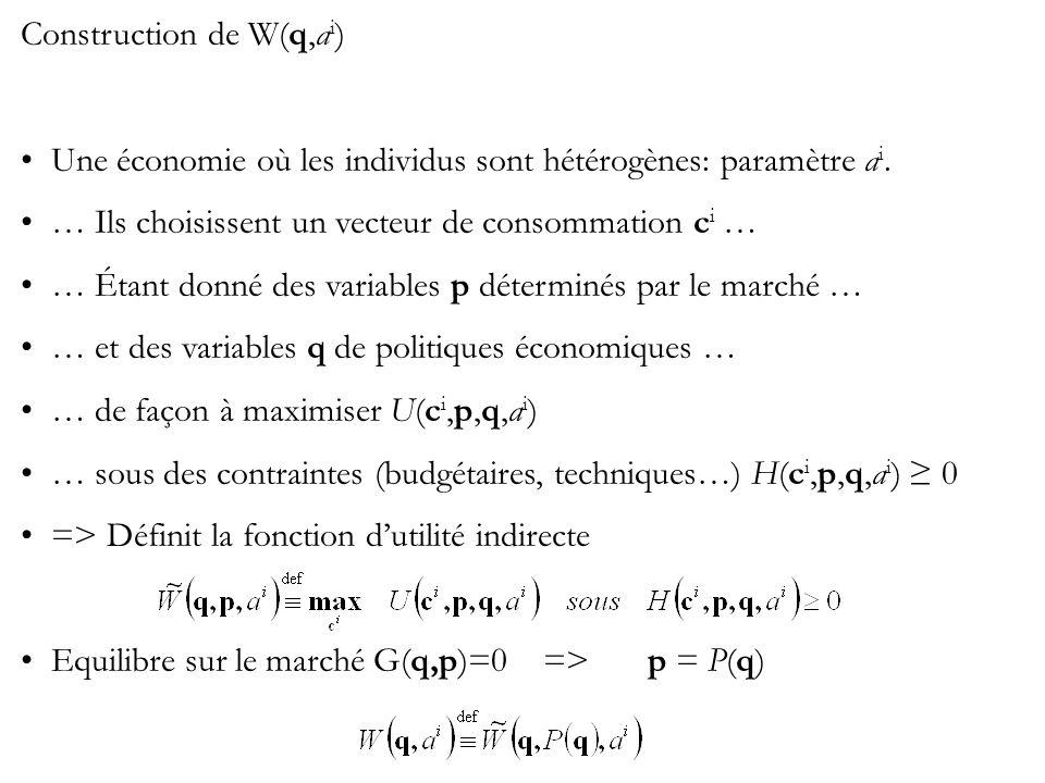 Construction de W(q,a i ) Une économie où les individus sont hétérogènes: paramètre a i. … Ils choisissent un vecteur de consommation c i … … Étant do