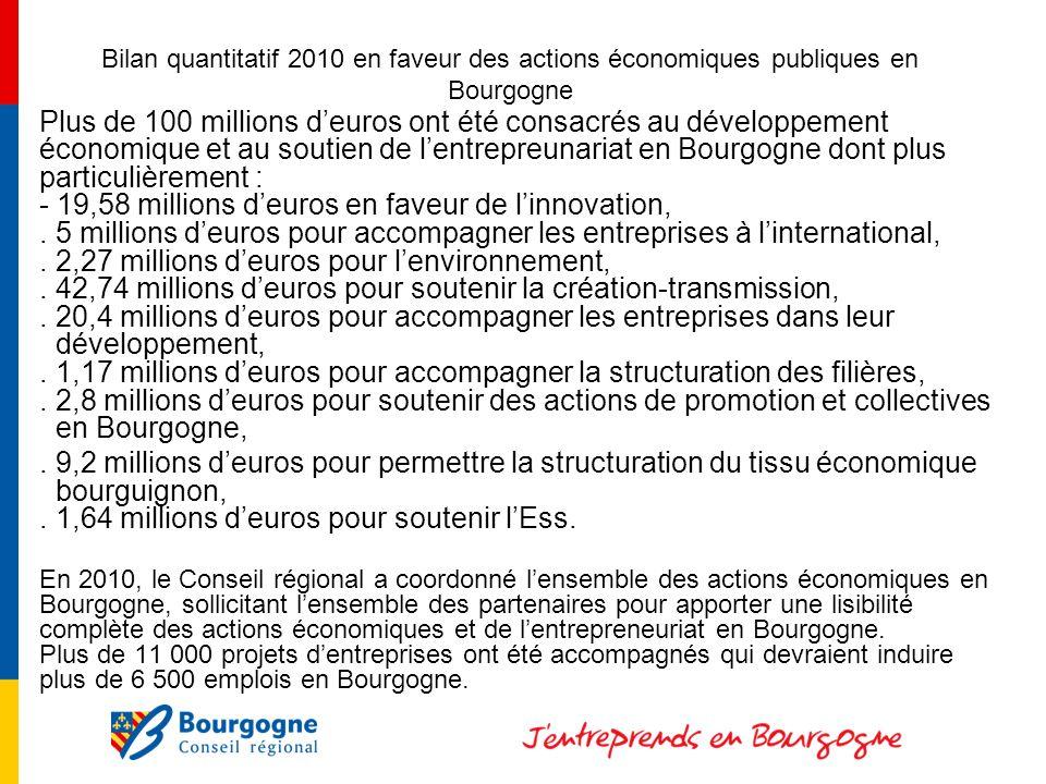 Bilan quantitatif 2010 en faveur des actions économiques publiques en Bourgogne Plus de 100 millions deuros ont été consacrés au développement économique et au soutien de lentrepreunariat en Bourgogne dont plus particulièrement : - 19,58 millions deuros en faveur de linnovation,.