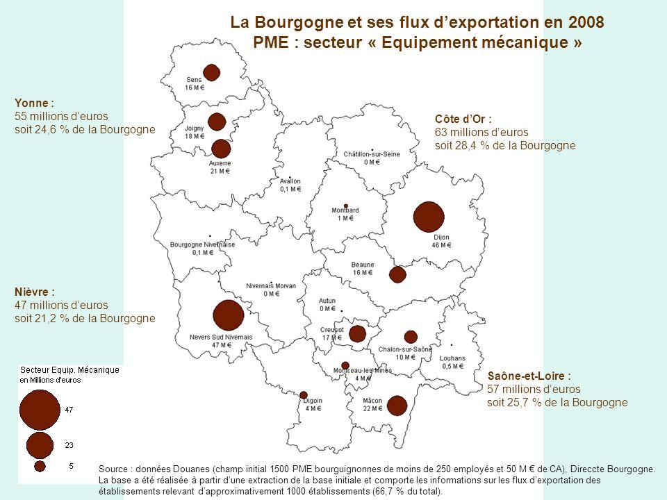 La Bourgogne et ses flux dexportation en 2008 PME : secteur « Equipement mécanique » Yonne : 55 millions deuros soit 24,6 % de la Bourgogne Côte dOr : 63 millions deuros soit 28,4 % de la Bourgogne Saône-et-Loire : 57 millions deuros soit 25,7 % de la Bourgogne Nièvre : 47 millions deuros soit 21,2 % de la Bourgogne Source : données Douanes (champ initial 1500 PME bourguignonnes de moins de 250 employés et 50 M de CA), Direccte Bourgogne.
