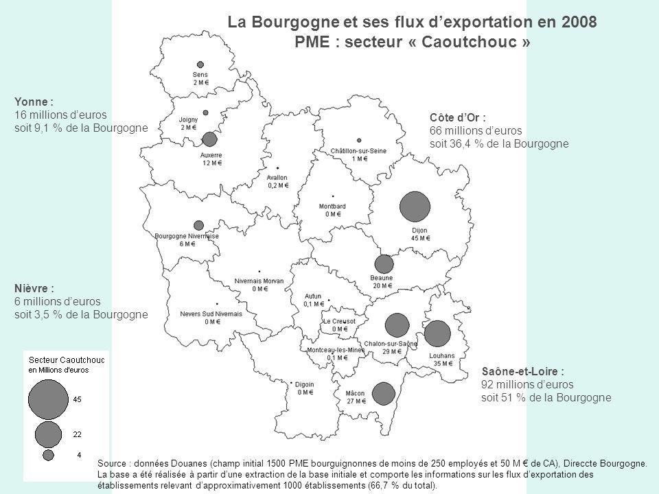 La Bourgogne et ses flux dexportation en 2008 PME : secteur « Caoutchouc » Yonne : 16 millions deuros soit 9,1 % de la Bourgogne Côte dOr : 66 millions deuros soit 36,4 % de la Bourgogne Saône-et-Loire : 92 millions deuros soit 51 % de la Bourgogne Nièvre : 6 millions deuros soit 3,5 % de la Bourgogne Source : données Douanes (champ initial 1500 PME bourguignonnes de moins de 250 employés et 50 M de CA), Direccte Bourgogne.