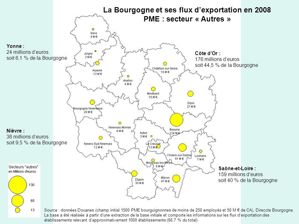 La Bourgogne et ses flux dexportation en 2008 PME : secteur « Autres » Yonne : 24 millions deuros soit 6,1 % de la Bourgogne Côte dOr : 176 millions deuros soit 44,5 % de la Bourgogne Saône-et-Loire : 159 millions deuros soit 40 % de la Bourgogne Nièvre : 38 millions deuros soit 9,5 % de la Bourgogne Source : données Douanes (champ initial 1500 PME bourguignonnes de moins de 250 employés et 50 M de CA), Direccte Bourgogne.