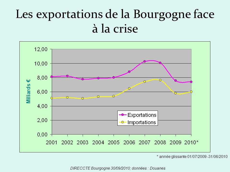 Les exportations de la Bourgogne face à la crise DIRECCTE Bourgogne 30/09/2010; données : Douanes * année glissante 01/07/2009 -31/06/2010