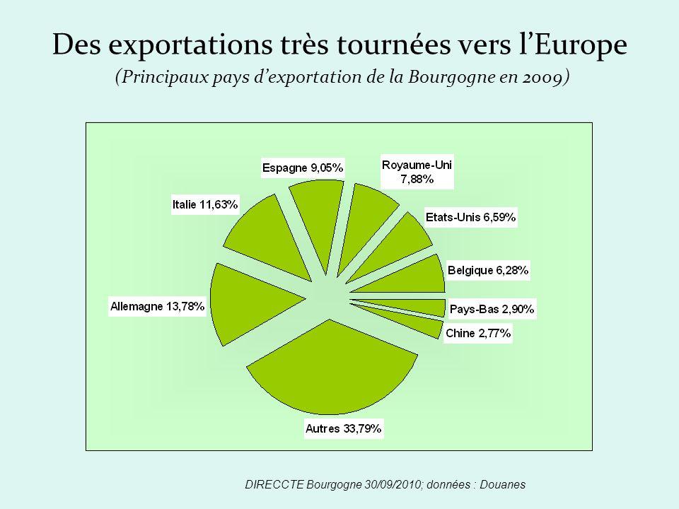 Des exportations très tournées vers lEurope (Principaux pays dexportation de la Bourgogne en 2009) DIRECCTE Bourgogne 30/09/2010; données : Douanes