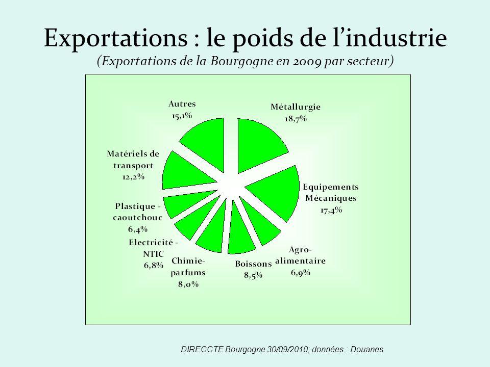 Exportations : le poids de lindustrie (Exportations de la Bourgogne en 2009 par secteur)