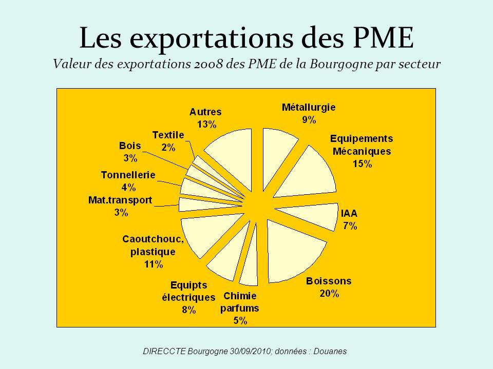 Les exportations des PME Valeur des exportations 2008 des PME de la Bourgogne par secteur DIRECCTE Bourgogne 30/09/2010; données : Douanes