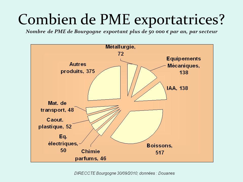 Combien de PME exportatrices? Nombre de PME de Bourgogne exportant plus de 50 000 par an, par secteur DIRECCTE Bourgogne 30/09/2010; données : Douanes