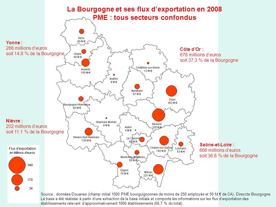 La Bourgogne et ses flux dexportation en 2008 PME : tous secteurs confondus Yonne : 268 millions deuros soit 14,8 % de la Bourgogne Côte dOr : 676 millions deuros soit 37,3 % de la Bourgogne Saône-et-Loire : 668 millions deuros soit 36,8 % de la Bourgogne Nièvre : 202 millions deuros soit 11,1 % de la Bourgogne Source : données Douanes (champ initial 1500 PME bourguignonnes de moins de 250 employés et 50 M de CA), Direccte Bourgogne.
