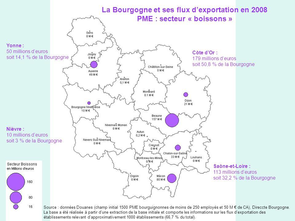 La Bourgogne et ses flux dexportation en 2008 PME : secteur « boissons » Yonne : 50 millions deuros soit 14,1 % de la Bourgogne Côte dOr : 179 millions deuros soit 50,8 % de la Bourgogne Saône-et-Loire : 113 millions deuros soit 32,2 % de la Bourgogne Nièvre : 10 millions deuros soit 3 % de la Bourgogne Source : données Douanes (champ initial 1500 PME bourguignonnes de moins de 250 employés et 50 M de CA), Direccte Bourgogne.