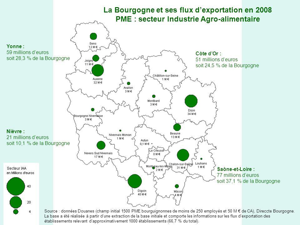 La Bourgogne et ses flux dexportation en 2008 PME : secteur Industrie Agro-alimentaire Yonne : 59 millions deuros soit 28,3 % de la Bourgogne Côte dOr : 51 millions deuros soit 24,5 % de la Bourgogne Saône-et-Loire : 77 millions deuros soit 37,1 % de la Bourgogne Nièvre : 21 millions deuros soit 10,1 % de la Bourgogne Source : données Douanes (champ initial 1500 PME bourguignonnes de moins de 250 employés et 50 M de CA), Direccte Bourgogne.