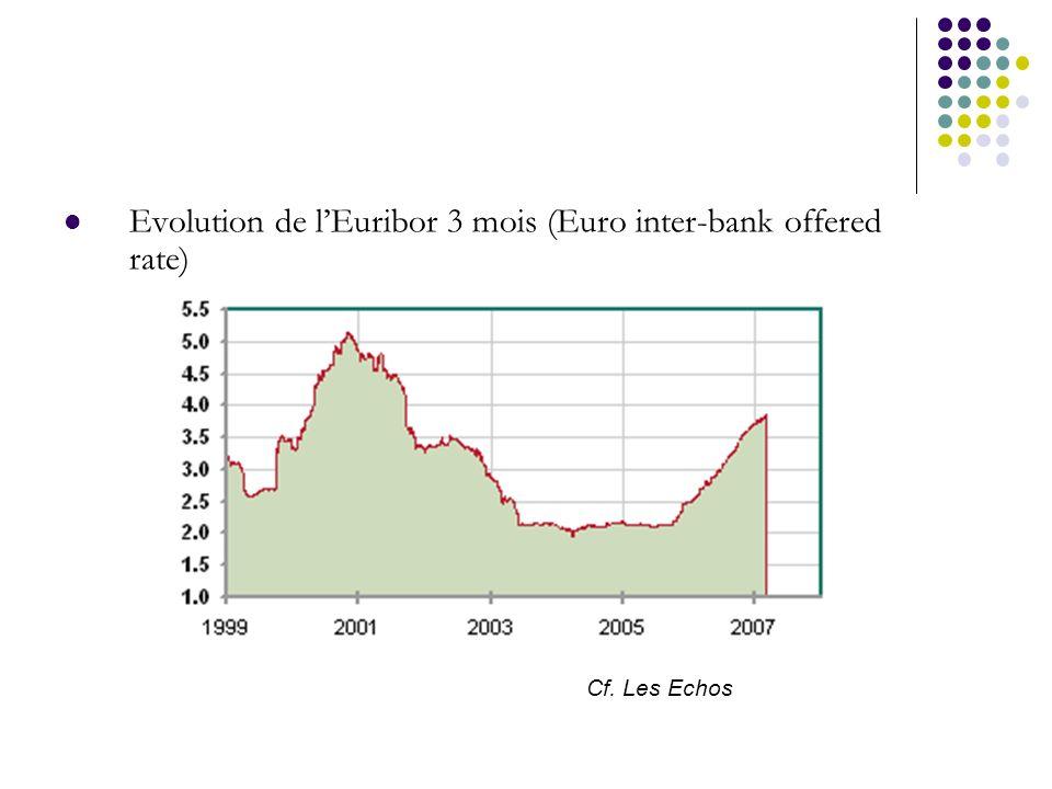 Evolution de lEuribor 3 mois (Euro inter-bank offered rate) Cf. Les Echos