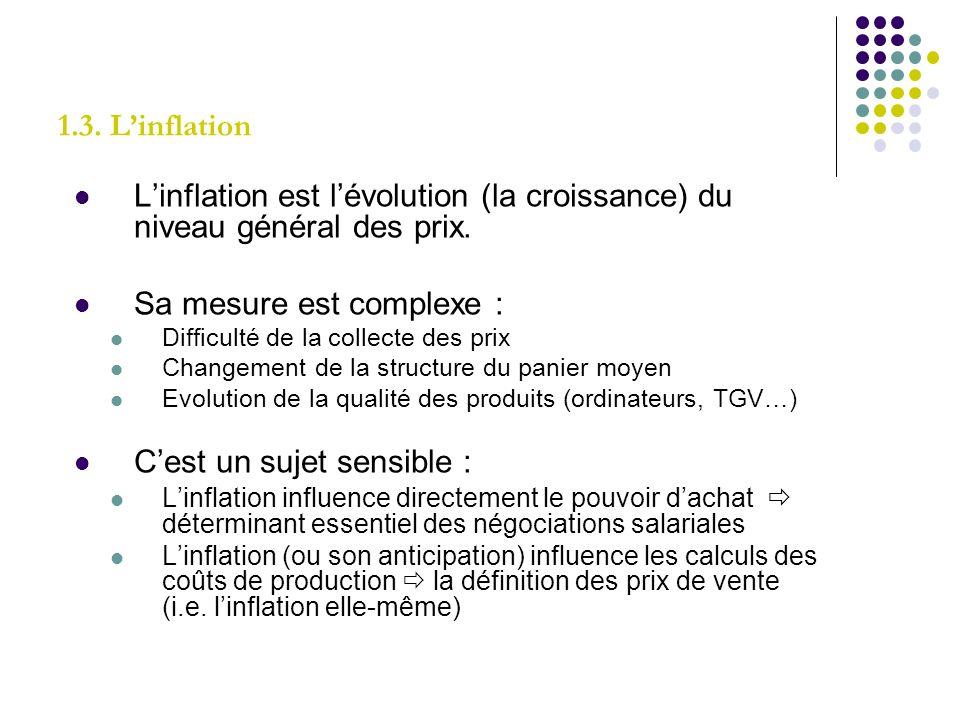 1.3. Linflation Linflation est lévolution (la croissance) du niveau général des prix. Sa mesure est complexe : Difficulté de la collecte des prix Chan