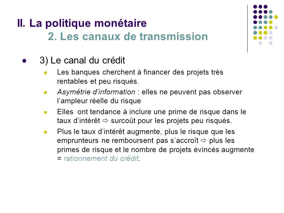 II. La politique monétaire 2. Les canaux de transmission 3) Le canal du crédit Les banques cherchent à financer des projets très rentables et peu risq