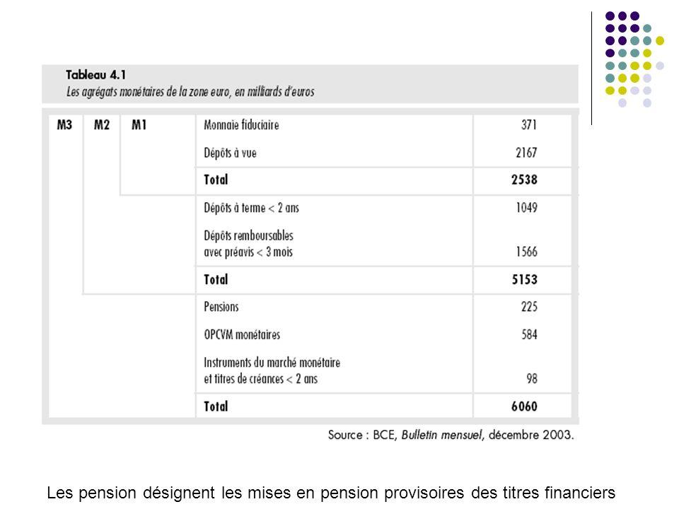 Les pension désignent les mises en pension provisoires des titres financiers