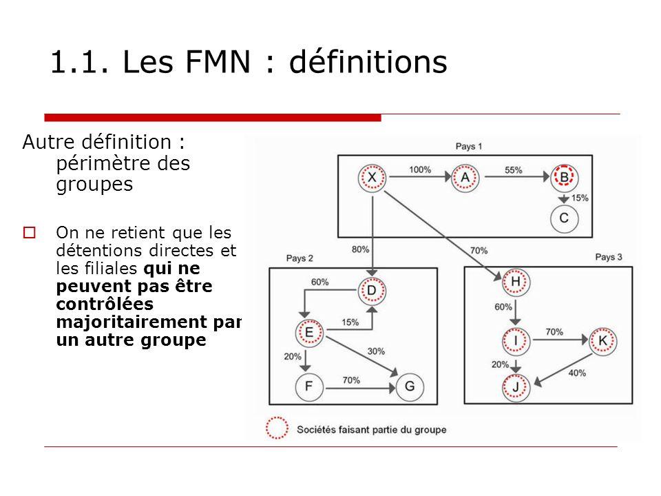 1.1. Les FMN : définitions Autre définition : périmètre des groupes On ne retient que les détentions directes et les filiales qui ne peuvent pas être