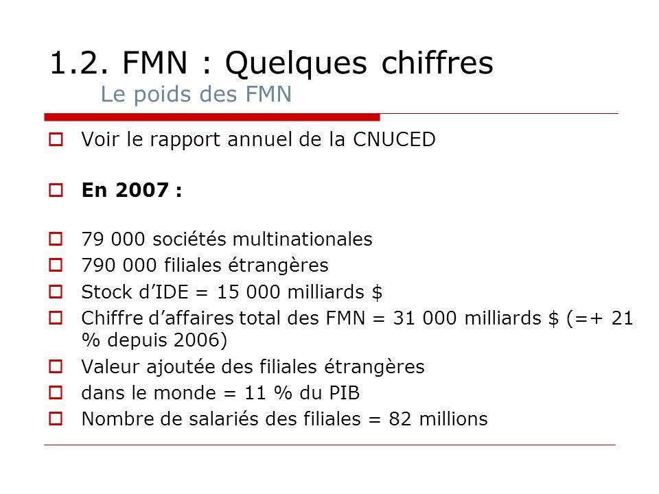 1.2. FMN : Quelques chiffres Le poids des FMN Voir le rapport annuel de la CNUCED En 2007 : 79 000 sociétés multinationales 790 000 filiales étrangère