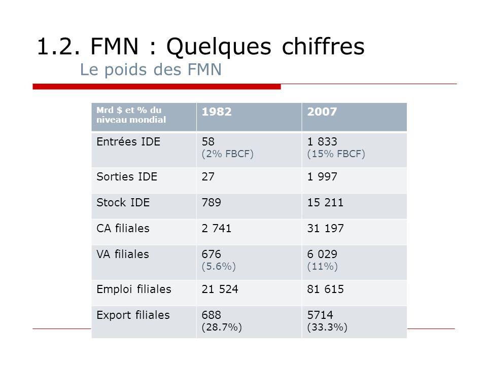 1.2. FMN : Quelques chiffres Le poids des FMN Mrd $ et % du niveau mondial 19822007 Entrées IDE58 (2% FBCF) 1 833 (15% FBCF) Sorties IDE271 997 Stock