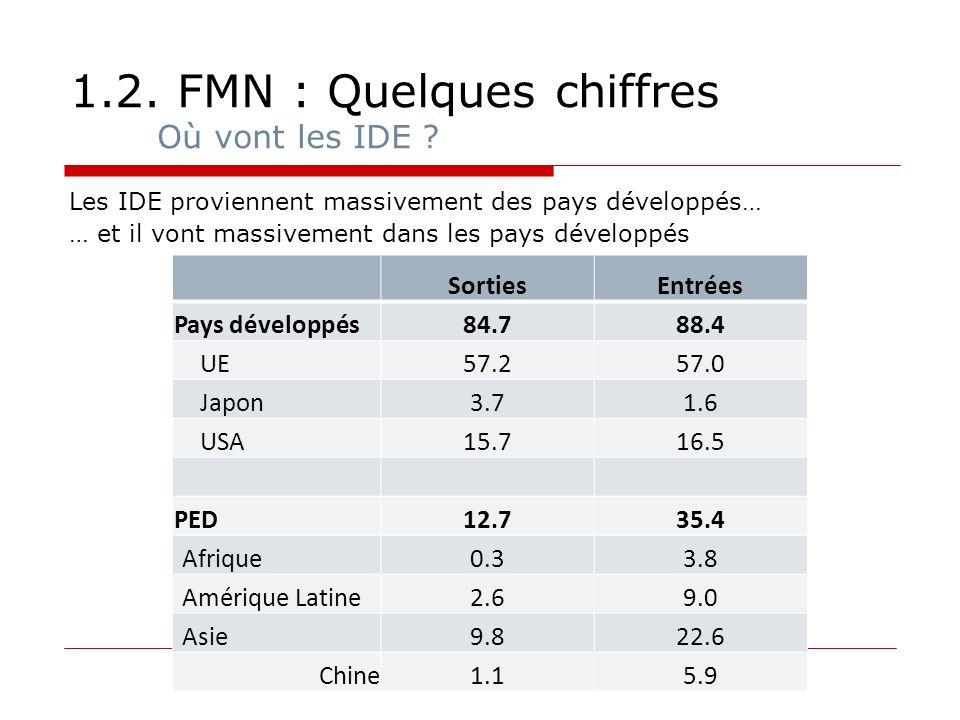 1.2. FMN : Quelques chiffres Où vont les IDE ? Les IDE proviennent massivement des pays développés… … et il vont massivement dans les pays développés