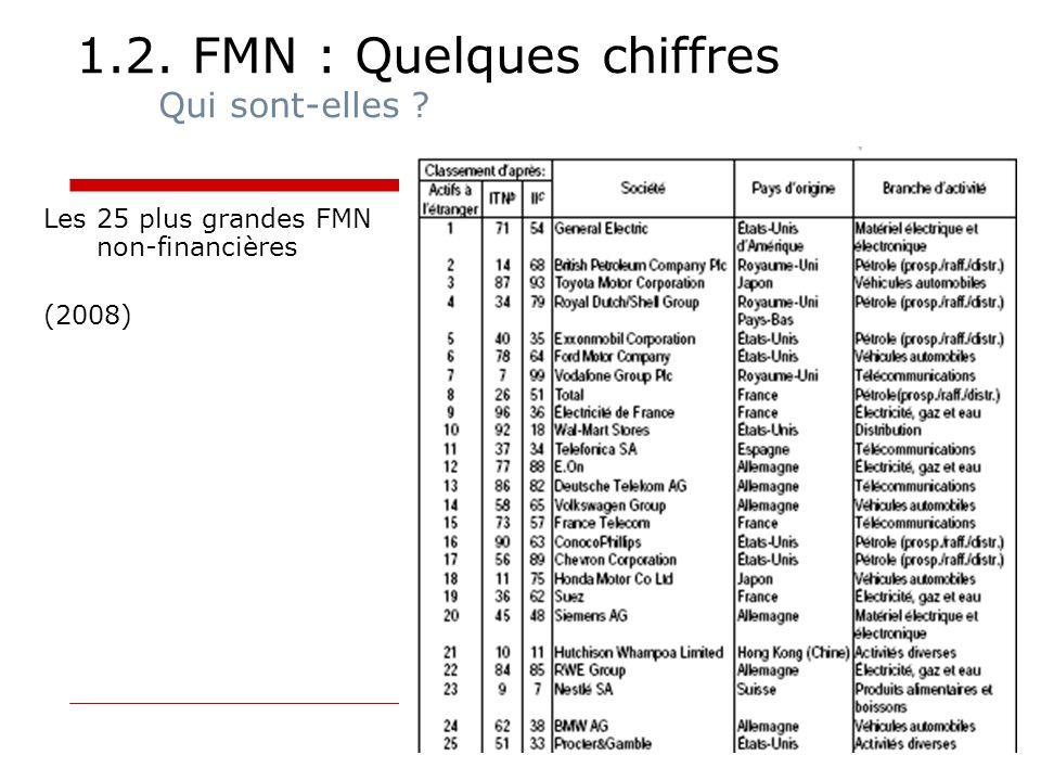 1.2. FMN : Quelques chiffres Qui sont-elles ? Les 25 plus grandes FMN non-financières (2008)
