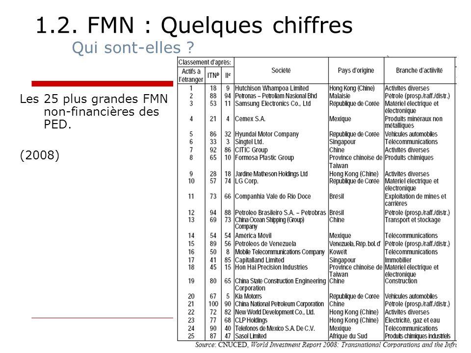 1.2. FMN : Quelques chiffres Qui sont-elles ? Les 25 plus grandes FMN non-financières des PED. (2008)
