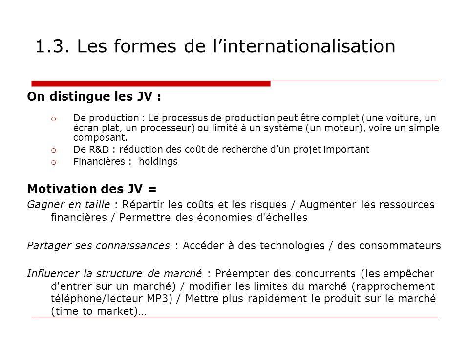 1.3. Les formes de linternationalisation On distingue les JV : o De production : Le processus de production peut être complet (une voiture, un écran p