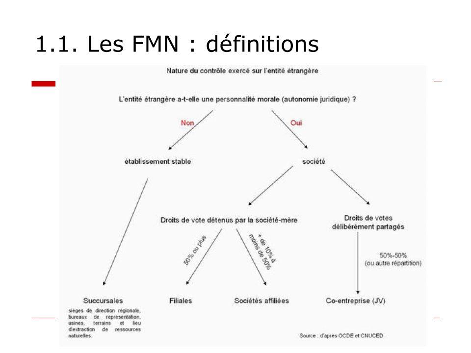 1.2.FMN : Quelques chiffres Qui sont-elles . Les 25 plus grandes FMN non-financières des PED.