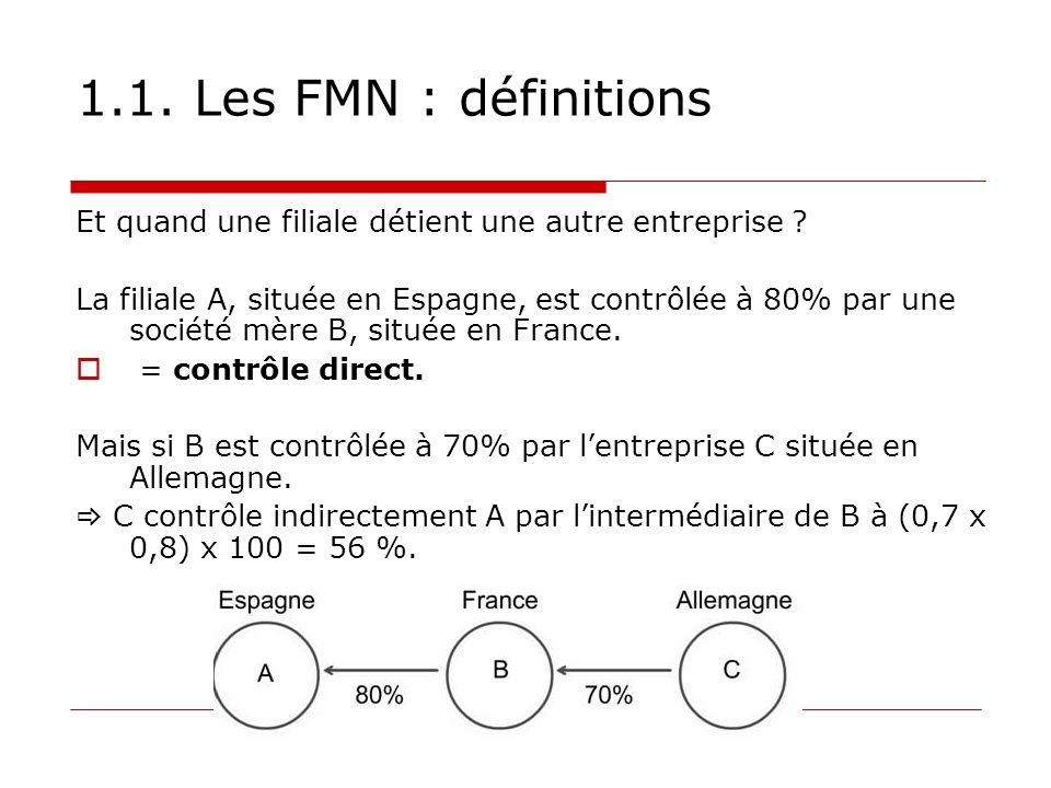 1.1. Les FMN : définitions Et quand une filiale détient une autre entreprise ? La filiale A, située en Espagne, est contrôlée à 80% par une société mè