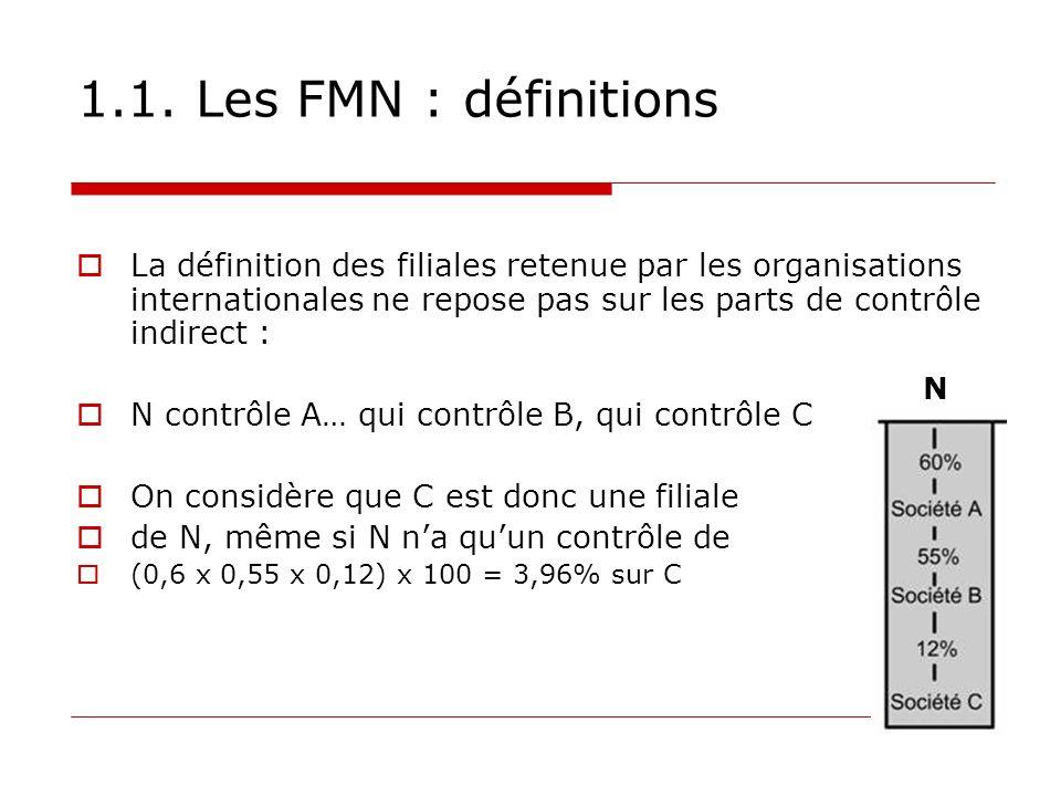 1.1. Les FMN : définitions La définition des filiales retenue par les organisations internationales ne repose pas sur les parts de contrôle indirect :