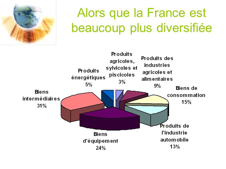 Alors que la France est beaucoup plus diversifiée
