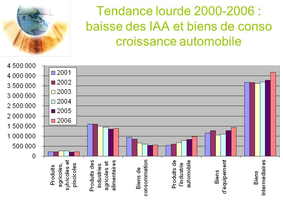 Tendance lourde 2000-2006 : baisse des IAA et biens de conso croissance automobile