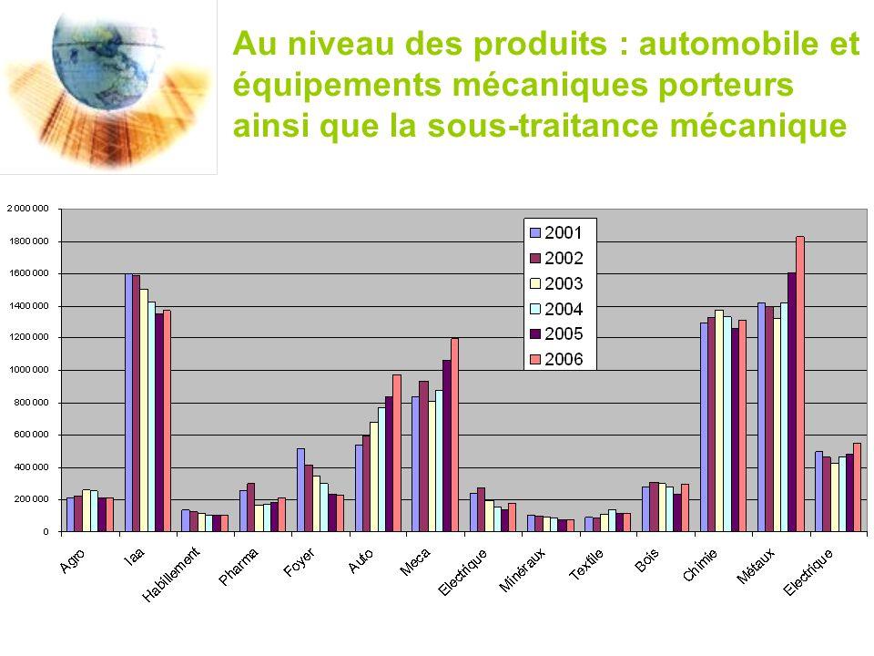 Au niveau des produits : automobile et équipements mécaniques porteurs ainsi que la sous-traitance mécanique