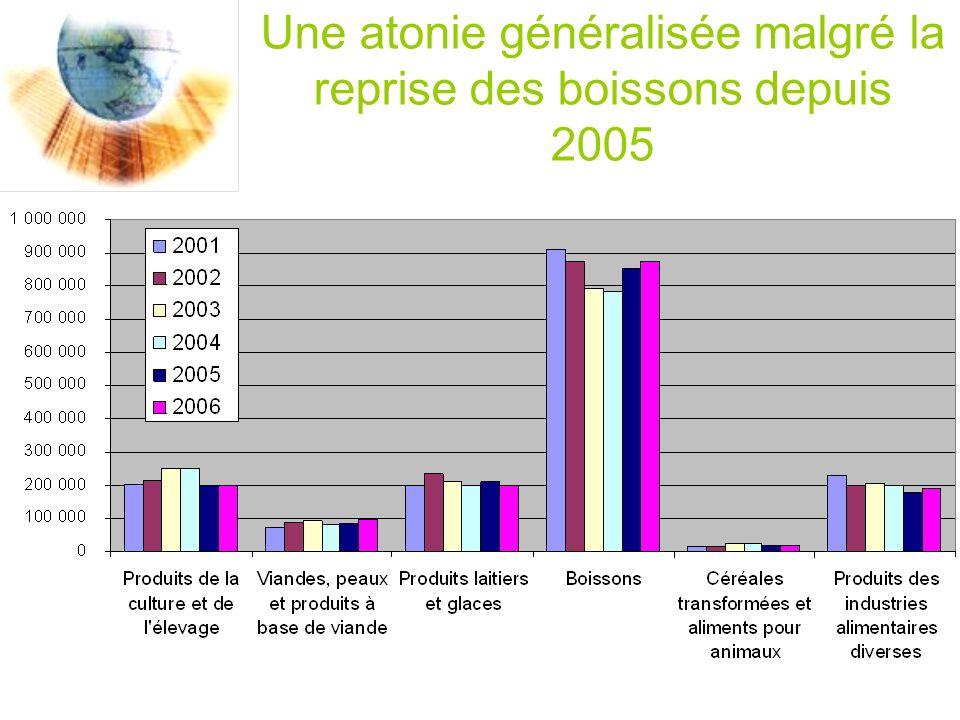 Une atonie généralisée malgré la reprise des boissons depuis 2005