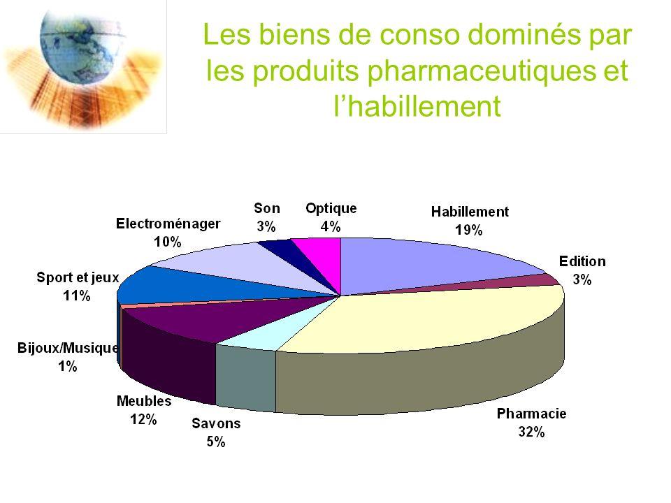 Les biens de conso dominés par les produits pharmaceutiques et lhabillement