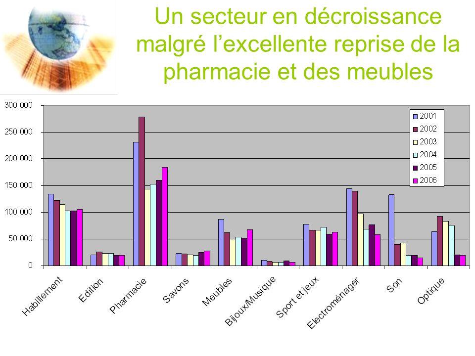 Un secteur en décroissance malgré lexcellente reprise de la pharmacie et des meubles