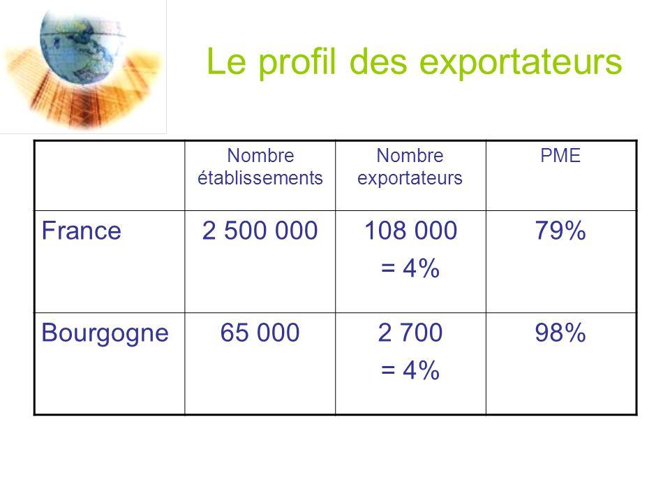 Le profil des exportateurs Nombre établissements Nombre exportateurs PME France2 500 000108 000 = 4% 79% Bourgogne65 0002 700 = 4% 98%