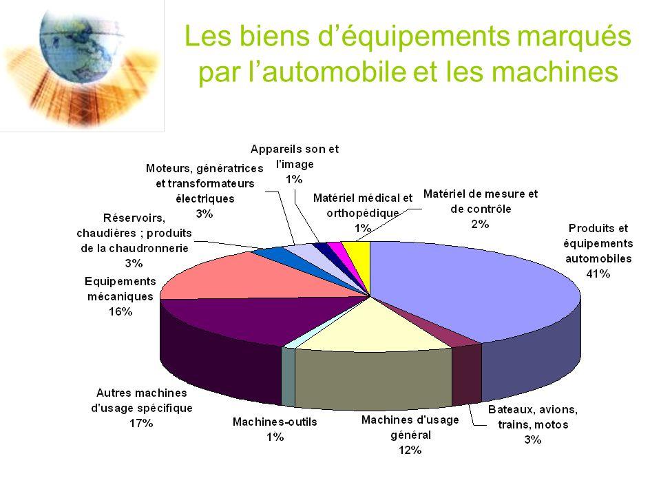 Les biens déquipements marqués par lautomobile et les machines
