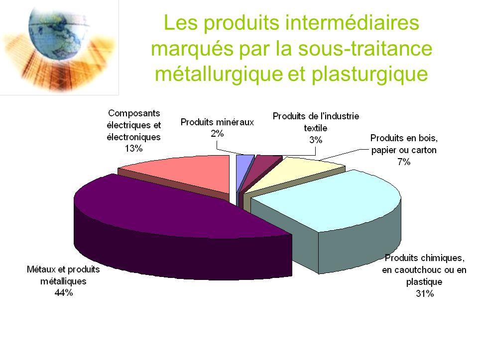 Les produits intermédiaires marqués par la sous-traitance métallurgique et plasturgique