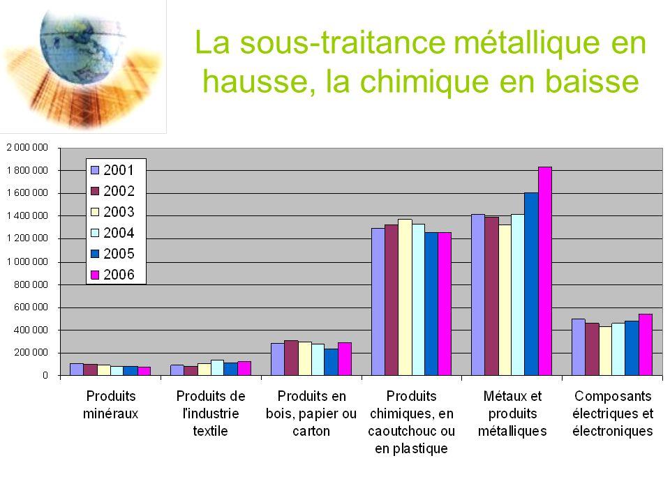 La sous-traitance métallique en hausse, la chimique en baisse