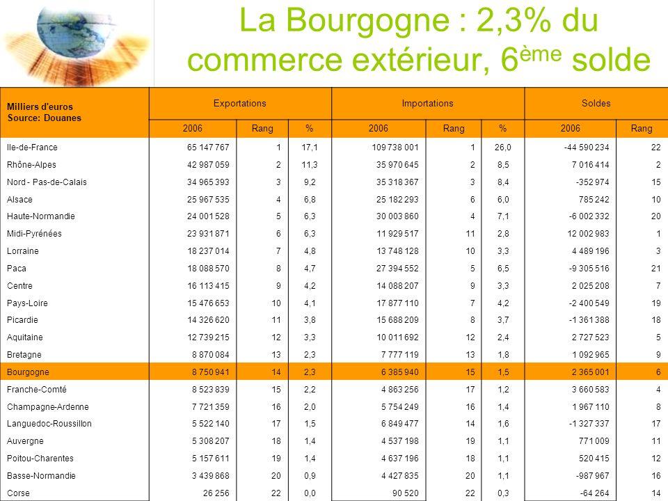 La Bourgogne : 2,3% du commerce extérieur, 6 ème solde Milliers d euros Source: Douanes ExportationsImportationsSoldes 2006Rang%2006Rang%2006Rang Ile-de-France65 147 767117,1109 738 001126,0-44 590 23422 Rhône-Alpes42 987 059211,335 970 64528,57 016 4142 Nord - Pas-de-Calais34 965 39339,235 318 36738,4-352 97415 Alsace25 967 53546,825 182 29366,0785 24210 Haute-Normandie24 001 52856,330 003 86047,1-6 002 33220 Midi-Pyrénées23 931 87166,311 929 517112,812 002 9831 Lorraine18 237 01474,813 748 128103,34 489 1963 Paca18 088 57084,727 394 55256,5-9 305 51621 Centre16 113 41594,214 088 20793,32 025 2087 Pays-Loire15 476 653104,117 877 11074,2-2 400 54919 Picardie14 326 620113,815 688 20983,7-1 361 38818 Aquitaine12 739 215123,310 011 692122,42 727 5235 Bretagne8 870 084132,37 777 119131,81 092 9659 Bourgogne8 750 941142,36 385 940151,52 365 0016 Franche-Comté8 523 839152,24 863 256171,23 660 5834 Champagne-Ardenne7 721 359162,05 754 249161,41 967 1108 Languedoc-Roussillon5 522 140171,56 849 477141,6-1 327 33717 Auvergne5 308 207181,44 537 198191,1771 00911 Poitou-Charentes5 157 611191,44 637 196181,1520 41512 Basse-Normandie3 439 868200,94 427 835201,1-987 96716 Corse26 256220,090 520220,3-64 26414