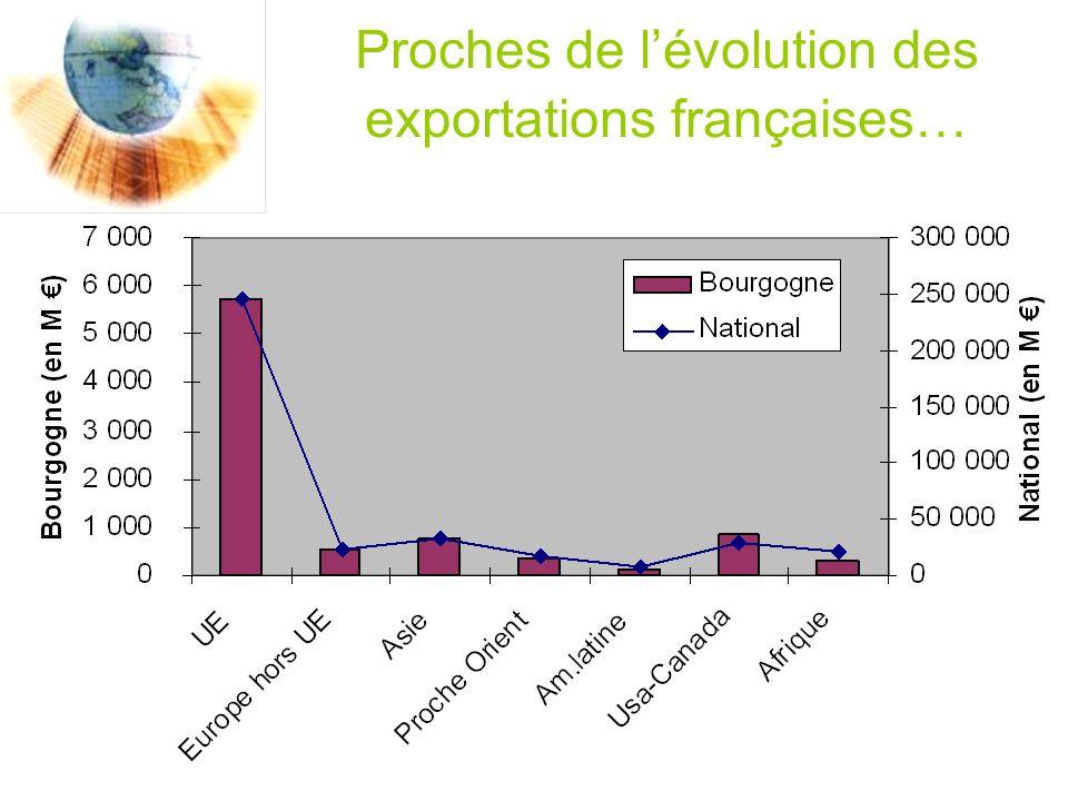 Proches de lévolution des exportations françaises…