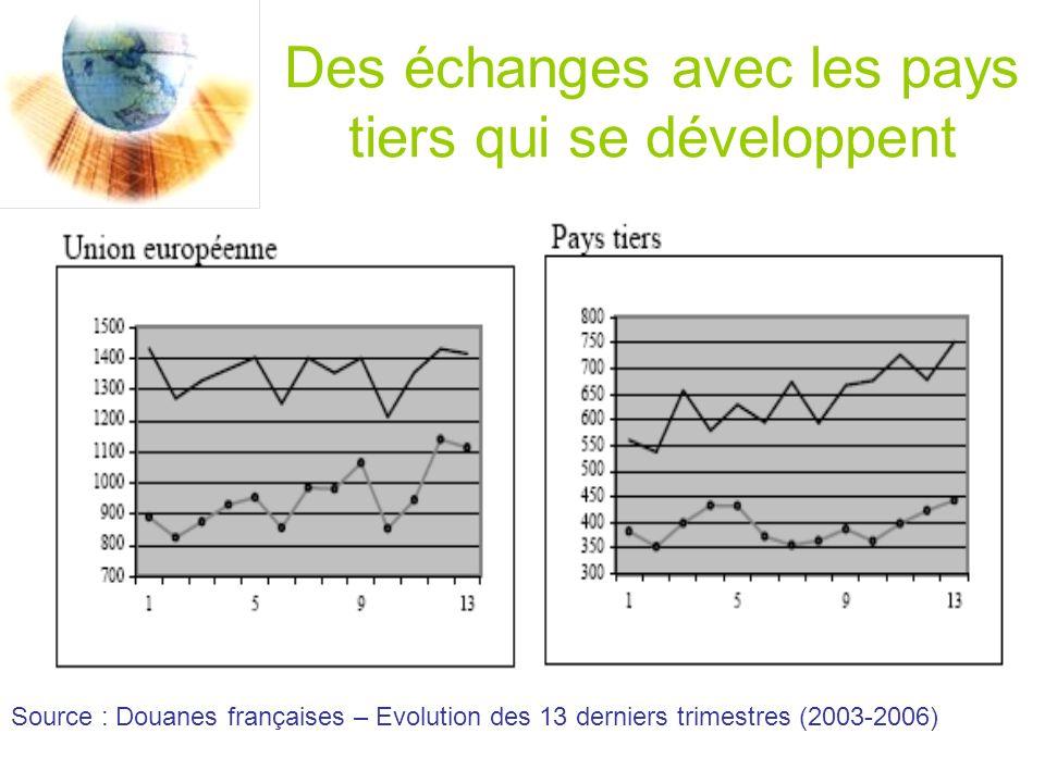Des échanges avec les pays tiers qui se développent Source : Douanes françaises – Evolution des 13 derniers trimestres (2003-2006)