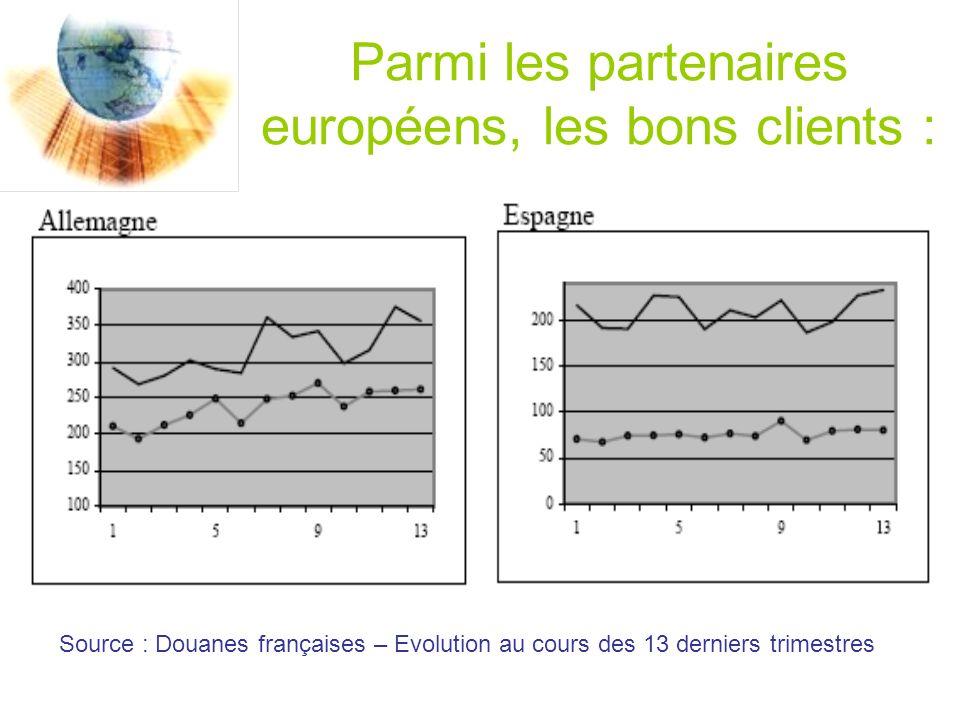 Parmi les partenaires européens, les bons clients : Source : Douanes françaises – Evolution au cours des 13 derniers trimestres