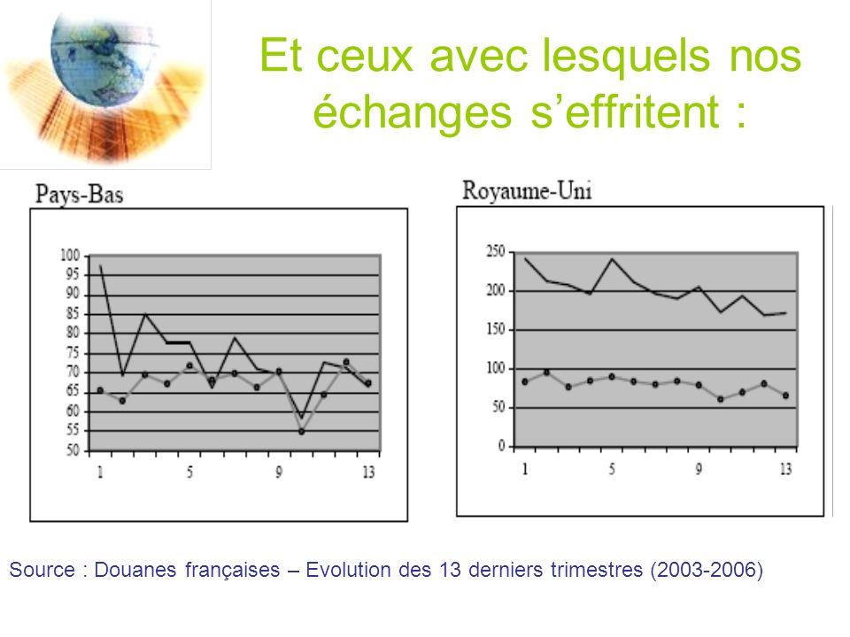 Et ceux avec lesquels nos échanges seffritent : Source : Douanes françaises – Evolution des 13 derniers trimestres (2003-2006)