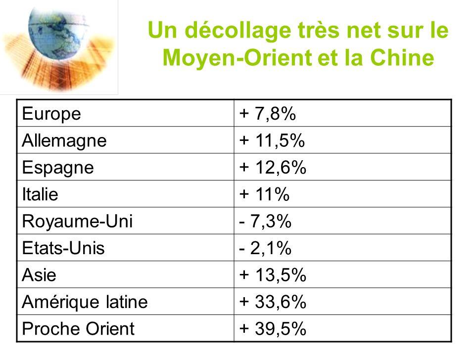 Un décollage très net sur le Moyen-Orient et la Chine Europe+ 7,8% Allemagne+ 11,5% Espagne+ 12,6% Italie+ 11% Royaume-Uni- 7,3% Etats-Unis- 2,1% Asie+ 13,5% Amérique latine+ 33,6% Proche Orient+ 39,5%