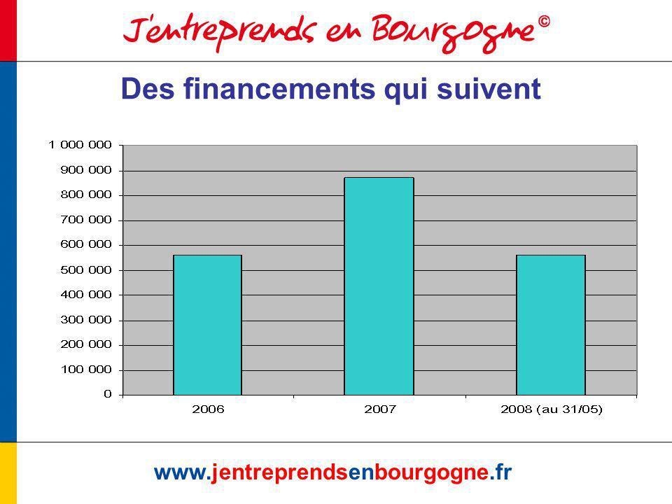 www.jentreprendsenbourgogne.fr Des financements qui suivent